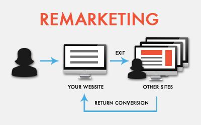 Як налаштувати ремаркетинг в Google AdWords - докладний посібник для новачків