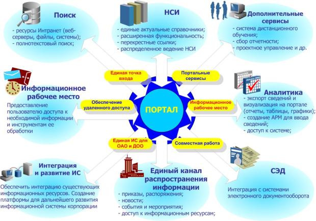 Корпоративні інформаційні портали